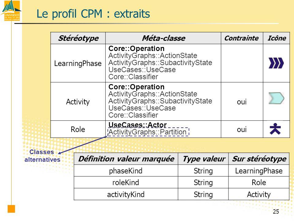 25 Le profil CPM : extraits StéréotypeMéta-classe ContrainteIcône LearningPhase Core::Operation ActivityGraphs::ActionState ActivityGraphs::SubactivityState UseCases::UseCase Core::Classifier Activity Core::Operation ActivityGraphs::ActionState ActivityGraphs::SubactivityState UseCases::UseCase Core::Classifier oui Role UseCases::Actor ActivityGraphs::Partition oui Classes alternatives Définition valeur marquéeType valeurSur stéréotype phaseKindStringLearningPhase roleKindStringRole activityKindStringActivity