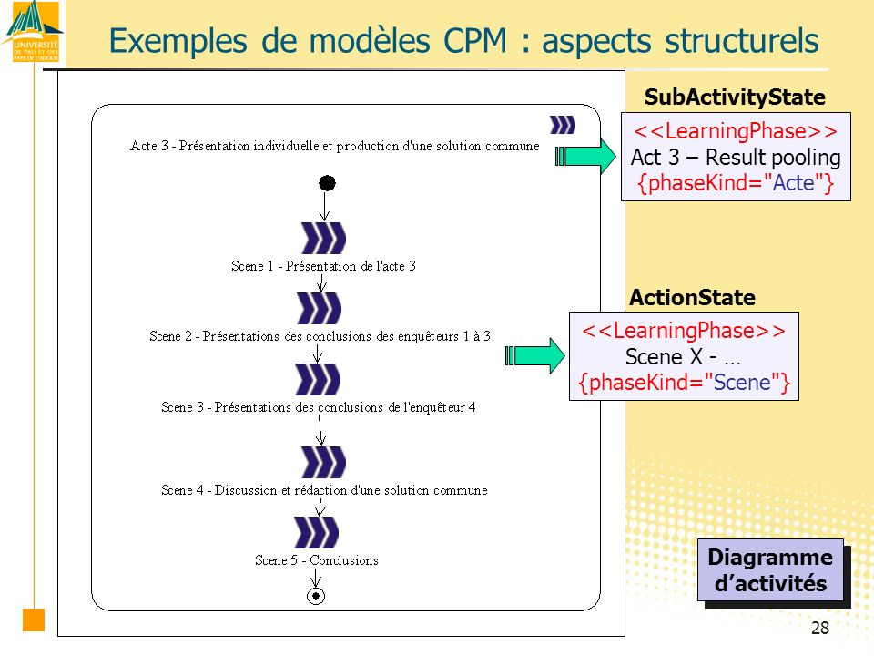 28 Exemples de modèles CPM : aspects structurels Diagramme dactivités Diagramme dactivités > Act 3 – Result pooling {phaseKind= Acte } SubActivityState > Scene X - … {phaseKind= Scene } ActionState
