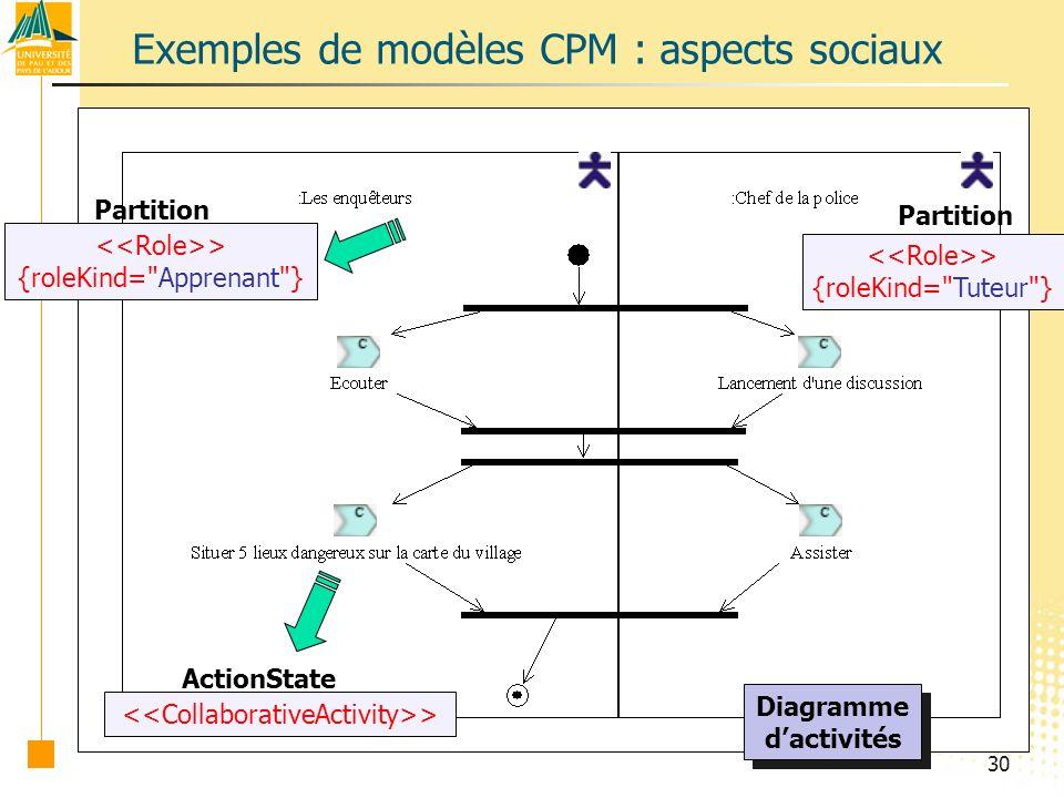 30 Exemples de modèles CPM : aspects sociaux Diagramme dactivités Diagramme dactivités > {roleKind= Apprenant } Partition > {roleKind= Tuteur } Partition > ActionState