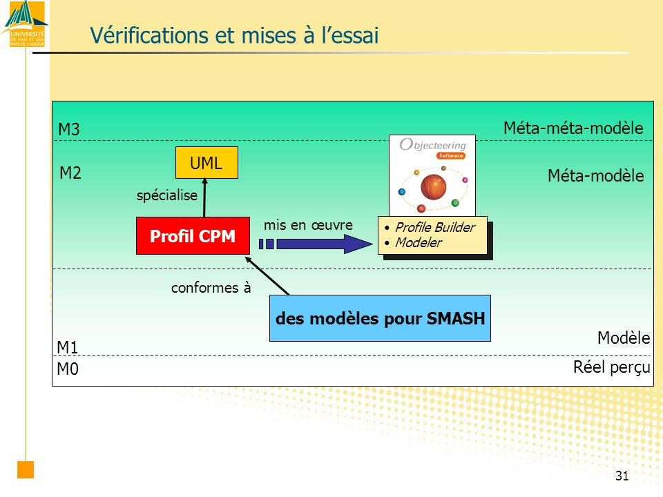 31 M0 M1 M2 M3 UML Réel perçu Méta-méta-modèle Méta-modèle Modèle Profil CPM spécialise Vérifications et mises à lessai conformes à des modèles pour SMASH Profile Builder Modeler Profile Builder Modeler mis en œuvre
