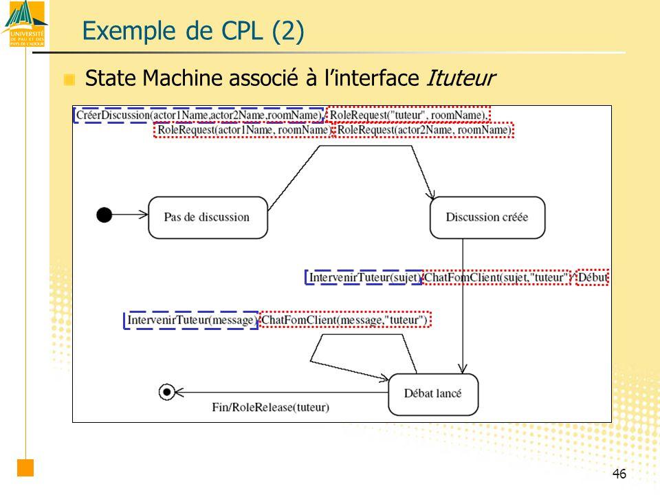 46 Exemple de CPL (2) State Machine associé à linterface Ituteur