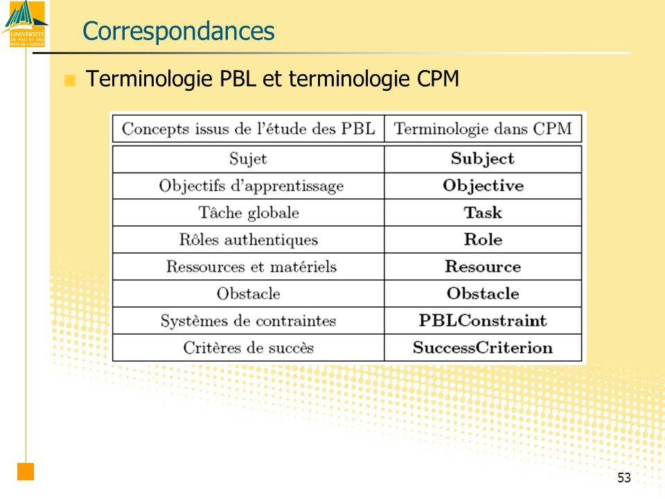 53 Correspondances Terminologie PBL et terminologie CPM