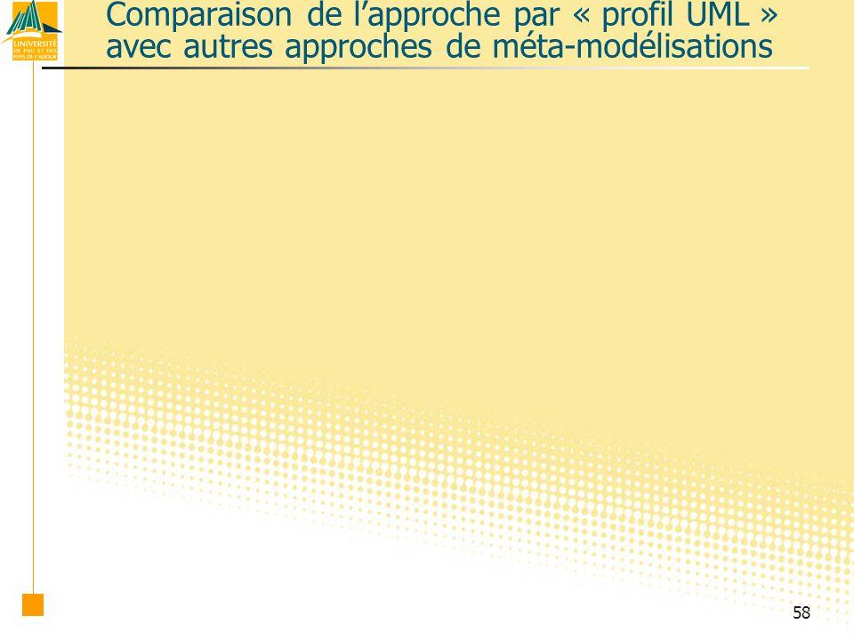 58 Comparaison de lapproche par « profil UML » avec autres approches de méta-modélisations
