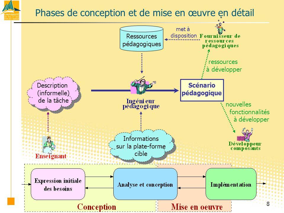 19 M0 M1 M2 M3 Le réel « perçu », run-time instances Méta-méta-modèle Méta-modèle Modèle Démarche de spécification du langage CPM Le langage CPM (Cooperative PBL Metamodel ) MOF UML conforme à Sémantique : Descriptions et règles (langage naturel & OCL) Syntaxe abstraite (concepts et relations) : le méta-modèle CPM Méta-modèle CPM conforme à Profil CPM spécialise Syntaxe concrète (notation) : le profil CPM