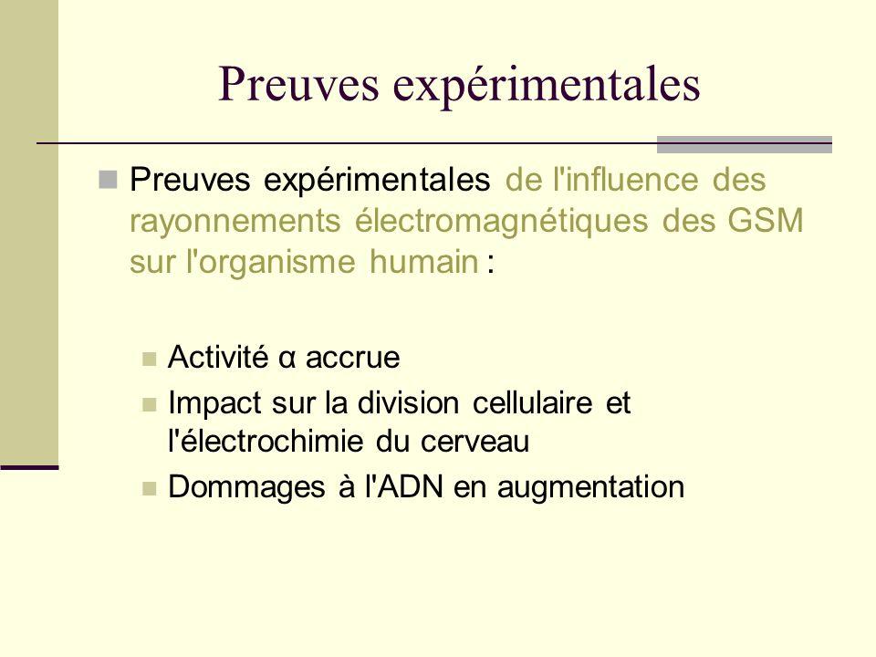 Preuves expérimentales Preuves expérimentales de l'influence des rayonnements électromagnétiques des GSM sur l'organisme humain : Activité α accrue Im