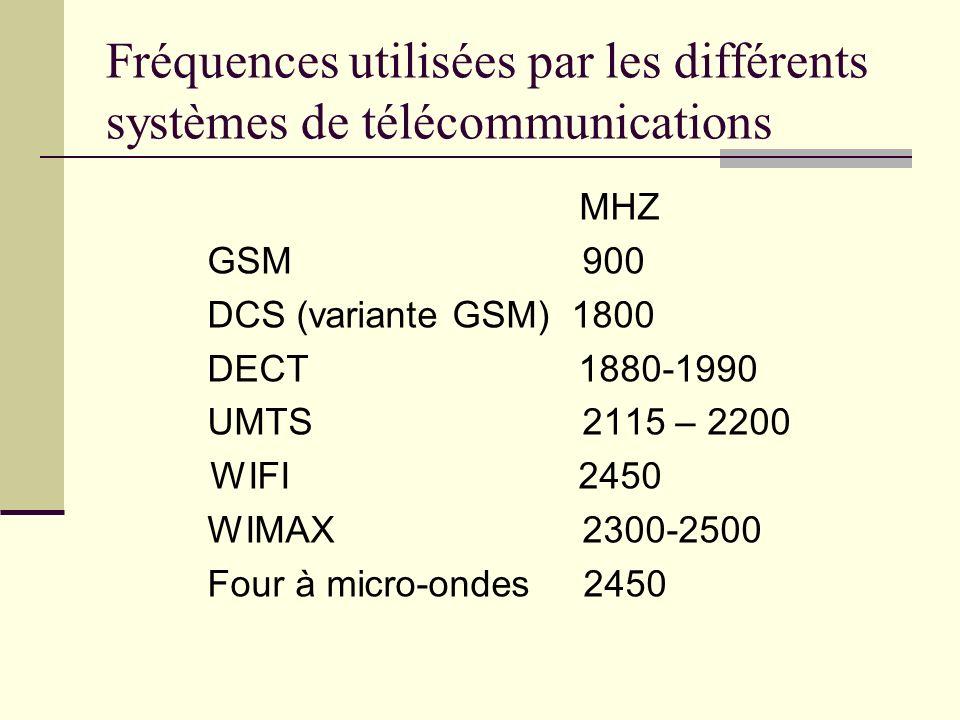 Fréquences utilisées par les différents systèmes de télécommunications MHZ GSM 900 DCS (variante GSM) 1800 DECT 1880-1990 UMTS 2115 – 2200 WIFI 2450 W