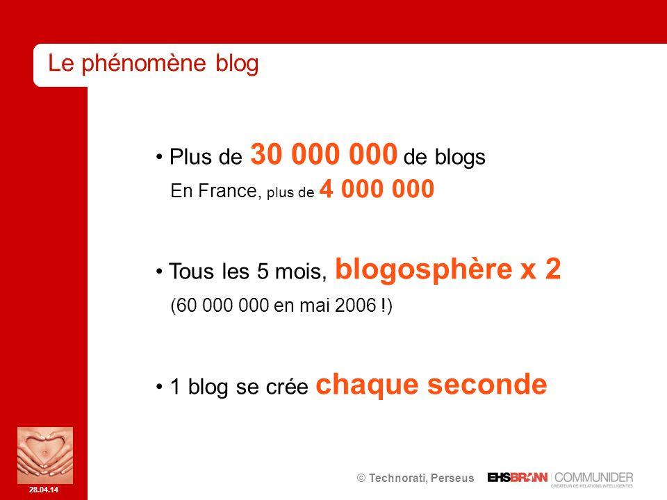 28.04.14 Plus de 30 000 000 de blogs En France, plus de 4 000 000 Tous les 5 mois, blogosphère x 2 (60 000 000 en mai 2006 !) 1 blog se crée chaque seconde © Technorati, Perseus Le phénomène blog
