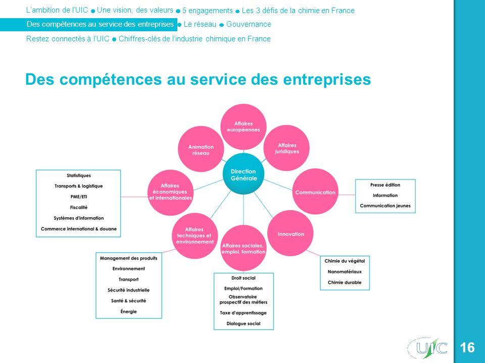 Une vision, des valeurs Les 3 défis de la chimie en France 5 engagements Des compétences au service des entreprises Lambition de lUIC Le réseau Restez connectés à lUICChiffres-clés de lindustrie chimique en France Gouvernance 16 Des compétences au service des entreprises