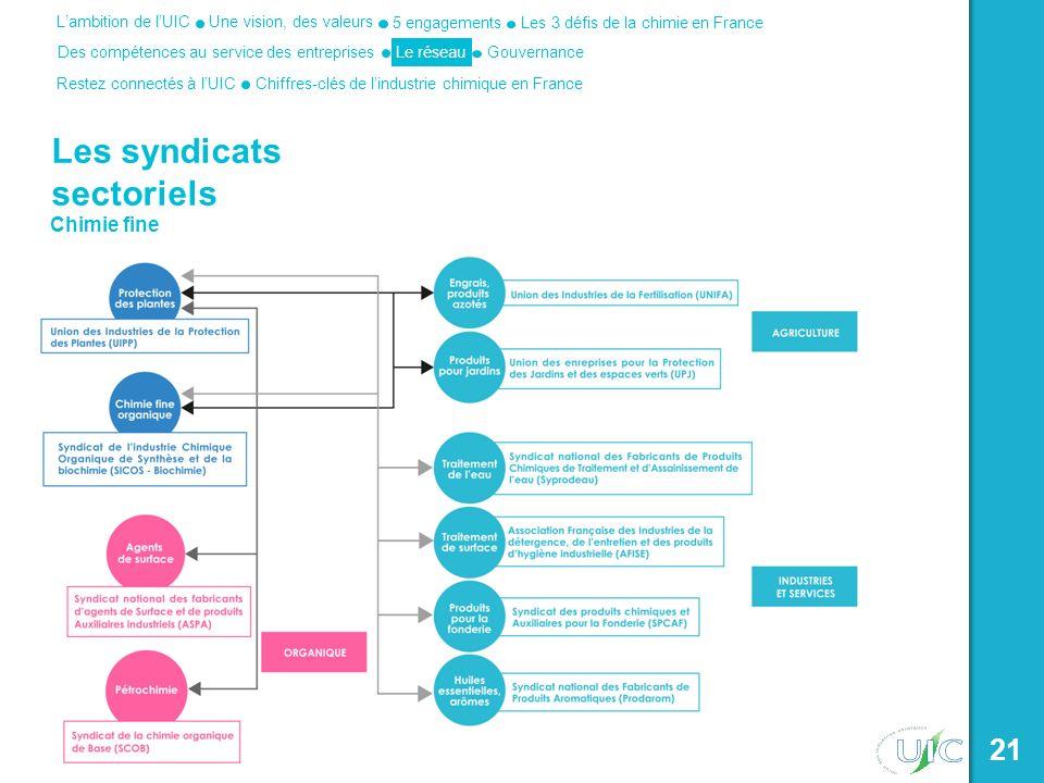 Une vision, des valeurs Les 3 défis de la chimie en France 5 engagements Des compétences au service des entreprises Lambition de lUIC Le réseau Restez connectés à lUICChiffres-clés de lindustrie chimique en France Gouvernance 21 Les syndicats sectoriels Chimie fine