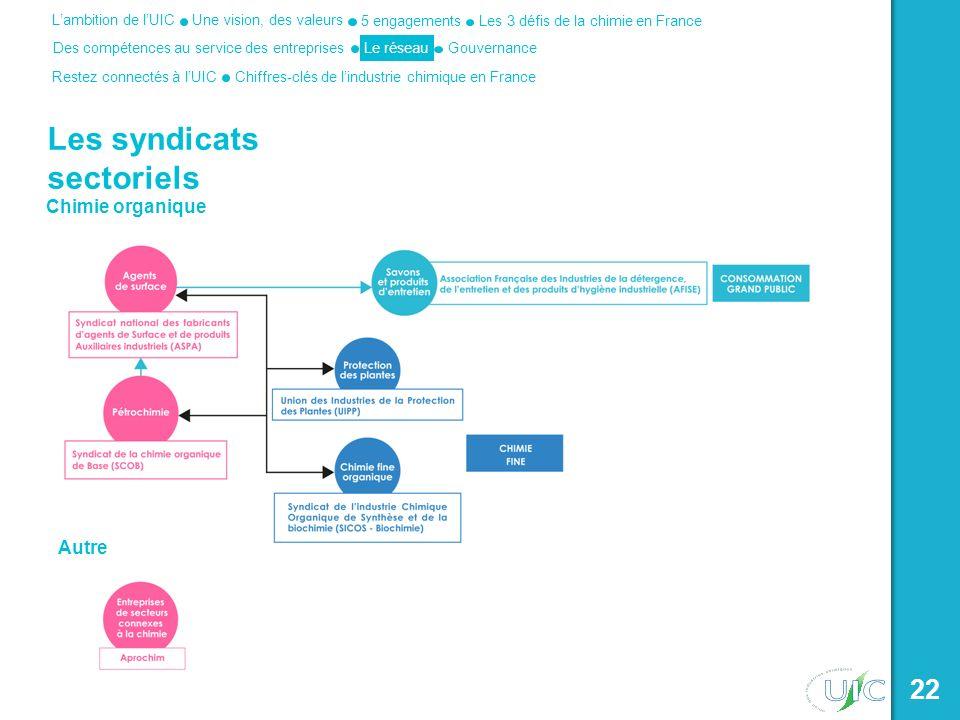 Une vision, des valeurs Les 3 défis de la chimie en France 5 engagements Des compétences au service des entreprises Lambition de lUIC Le réseau Restez connectés à lUICChiffres-clés de lindustrie chimique en France Gouvernance 22 Les syndicats sectoriels Chimie organique Autre