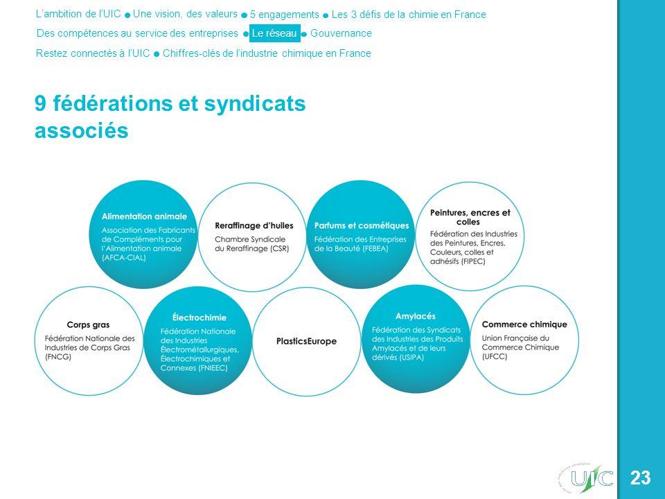 Une vision, des valeurs Les 3 défis de la chimie en France 5 engagements Des compétences au service des entreprises Lambition de lUIC Le réseau Restez connectés à lUICChiffres-clés de lindustrie chimique en France Gouvernance 23 9 fédérations et syndicats associés
