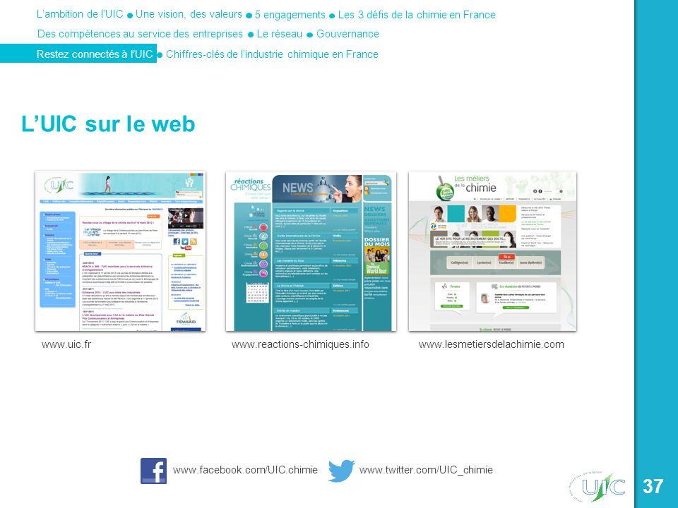 Une vision, des valeurs Les 3 défis de la chimie en France 5 engagements Des compétences au service des entreprises Lambition de lUIC Le réseau Restez connectés à lUICChiffres-clés de lindustrie chimique en France Gouvernance 37 LUIC sur le web www.uic.frwww.reactions-chimiques.infowww.lesmetiersdelachimie.com www.facebook.com/UIC.chimie www.twitter.com/UIC_chimie