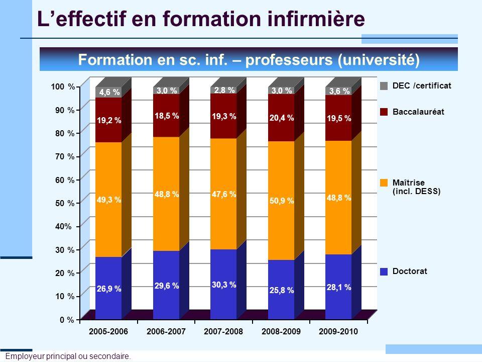 Leffectif en formation infirmière Formation en sc. inf. – professeurs (université) Employeur principal ou secondaire. 26,9 % 29,6 % 30,3 % 25,8 % 28,1