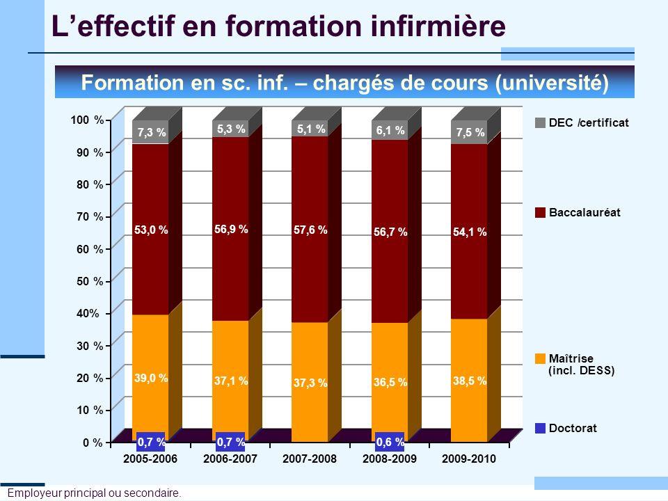Leffectif en formation infirmière Formation en sc. inf. – chargés de cours (université) Employeur principal ou secondaire. 39,0 % 37,1 % 37,3 % 36,5 %