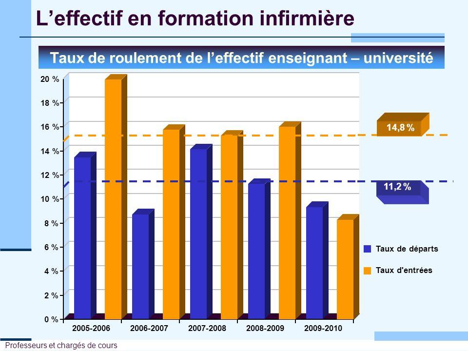 Leffectif en formation infirmière Taux de roulement de leffectif enseignant – cégep 0 % 2 % 4 % 6 % 8 % 10 % 12 % 14 % 16 % 18 % 20 % 2005-20062006-20