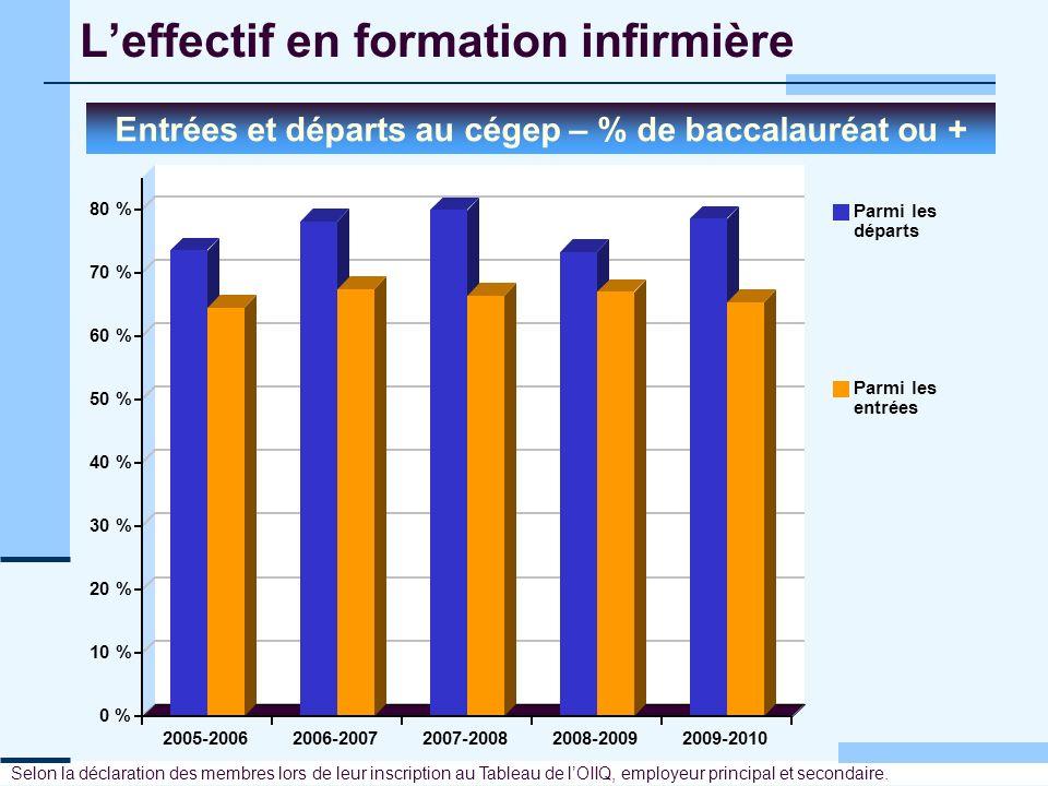 Leffectif en formation infirmière Entrées et départs au cégep – % de baccalauréat ou + 0 % 10 % 20 % 30 % 40 % 50 % 60 % 70 % 80 % 2005-20062006-20072