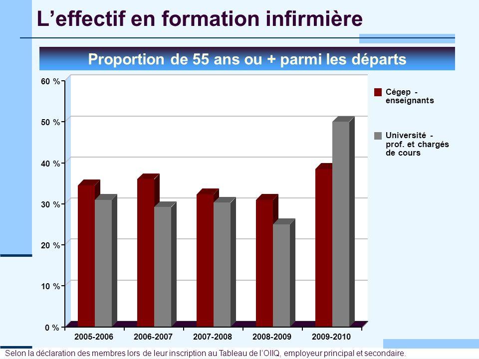 Leffectif en formation infirmière Proportion de 55 ans ou + parmi les départs 0 % 10 % 20 % 30 % 40 % 50 % 60 % 2005-20062006-20072007-20082008-200920
