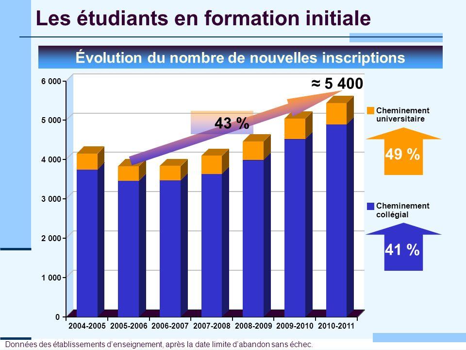Les étudiants en formation initiale Évolution du nombre de nouvelles inscriptions Données des établissements denseignement, après la date limite daban