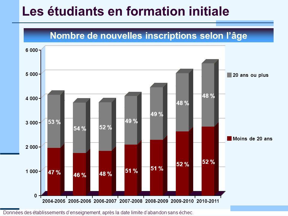 Les étudiants en formation initiale Nombre de nouvelles inscriptions selon lâge Données des établissements denseignement, après la date limite dabando
