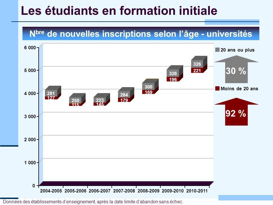 Les étudiants en formation initiale N bre de nouvelles inscriptions selon lâge - universités Données des établissements denseignement, après la date l
