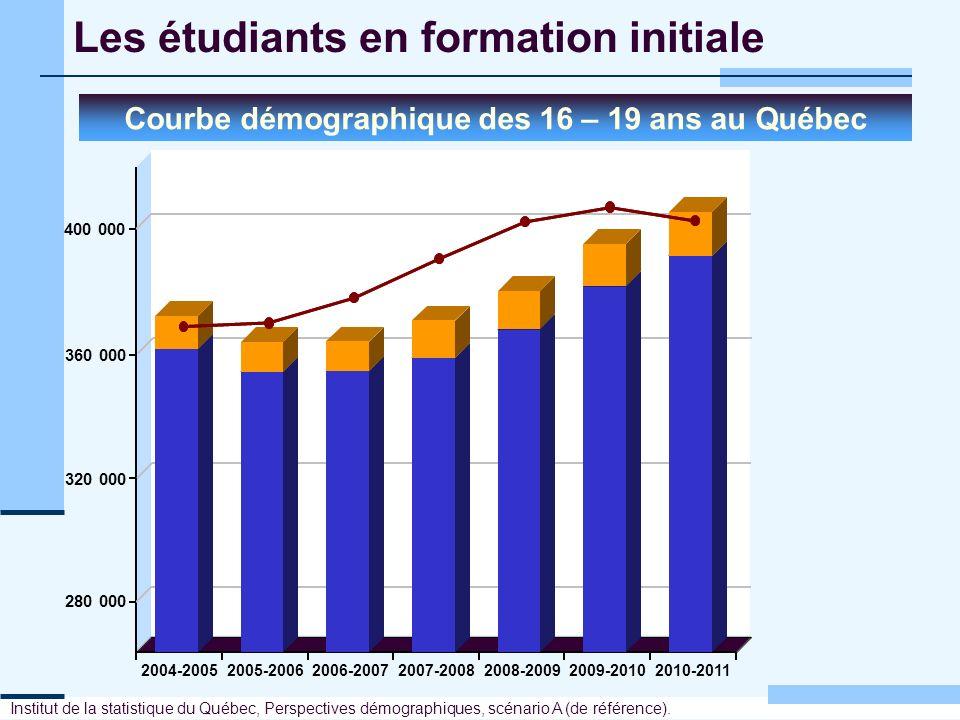Les étudiants en formation initiale Institut de la statistique du Québec, Perspectives démographiques, scénario A (de référence). 280 000 320 000 360