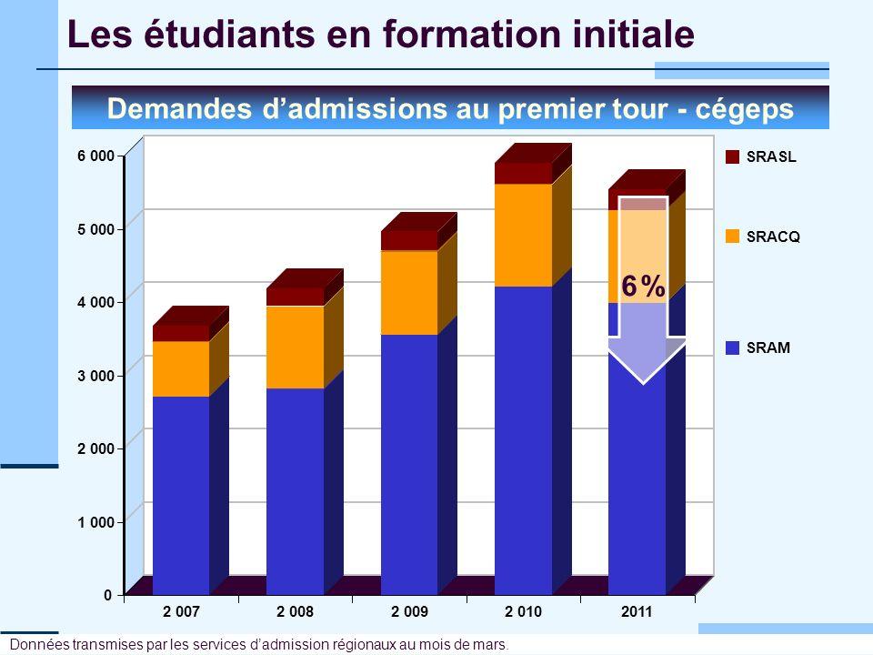Les étudiants en formation initiale Demandes dadmissions au premier tour - cégeps 0 1 000 2 000 3 000 4 000 5 000 6 000 2 0072 0082 0092 010 2011 SRAS