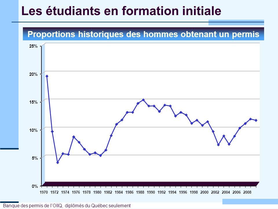 Les étudiants en formation initiale Proportions historiques des hommes obtenant un permis Banque des permis de lOIIQ, diplômés du Québec seulement 0%