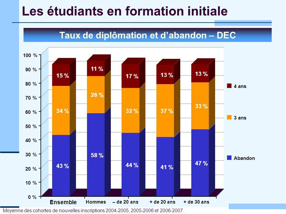 Les étudiants en formation initiale Taux de diplômation et dabandon – DEC Moyenne des cohortes de nouvelles inscriptions 2004-2005, 2005-2006 et 2006-