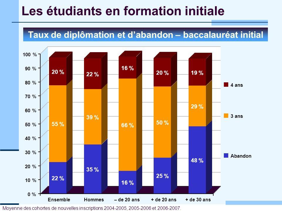 Les étudiants en formation initiale Taux de diplômation et dabandon – baccalauréat initial 0 % 10 % 20 % 30 % 40 % 50 % 60 % 70 % 80 % 90 % 100 % 4 an