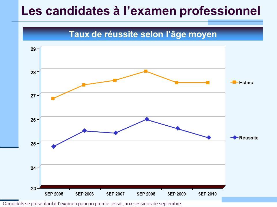 Les candidates à lexamen professionnel Taux de réussite selon lâge moyen Candidats se présentant à lexamen pour un premier essai, aux sessions de sept