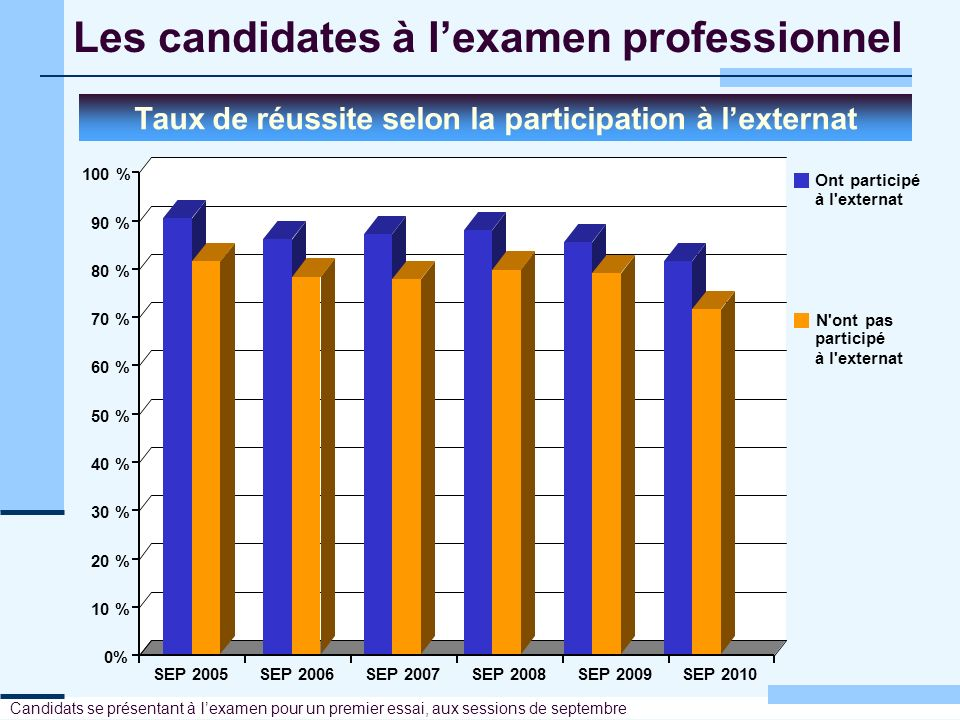 Les candidates à lexamen professionnel Candidats se présentant à lexamen pour un premier essai, aux sessions de septembre 0% 10 % 20 % 30 % 40 % 50 %