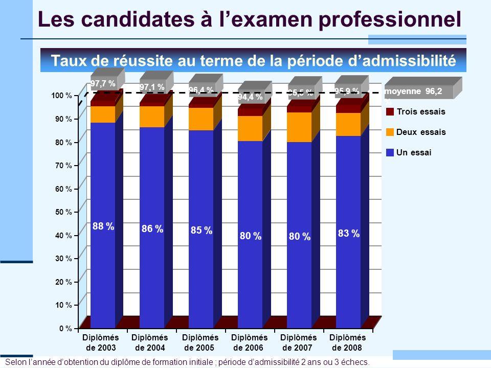 Les candidates à lexamen professionnel Taux de réussite au terme de la période dadmissibilité Selon lannée dobtention du diplôme de formation initiale
