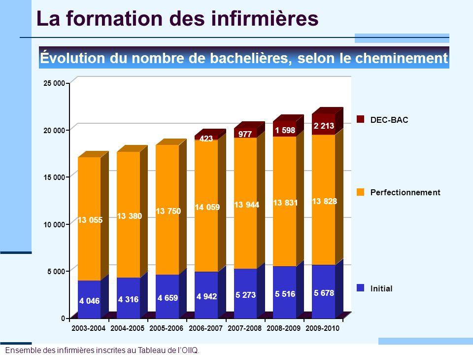 La formation des infirmières Évolution du nombre de bachelières, selon le cheminement 0 5 000 10 000 15 000 20 000 25 000 2003-20042004-20052005-20062