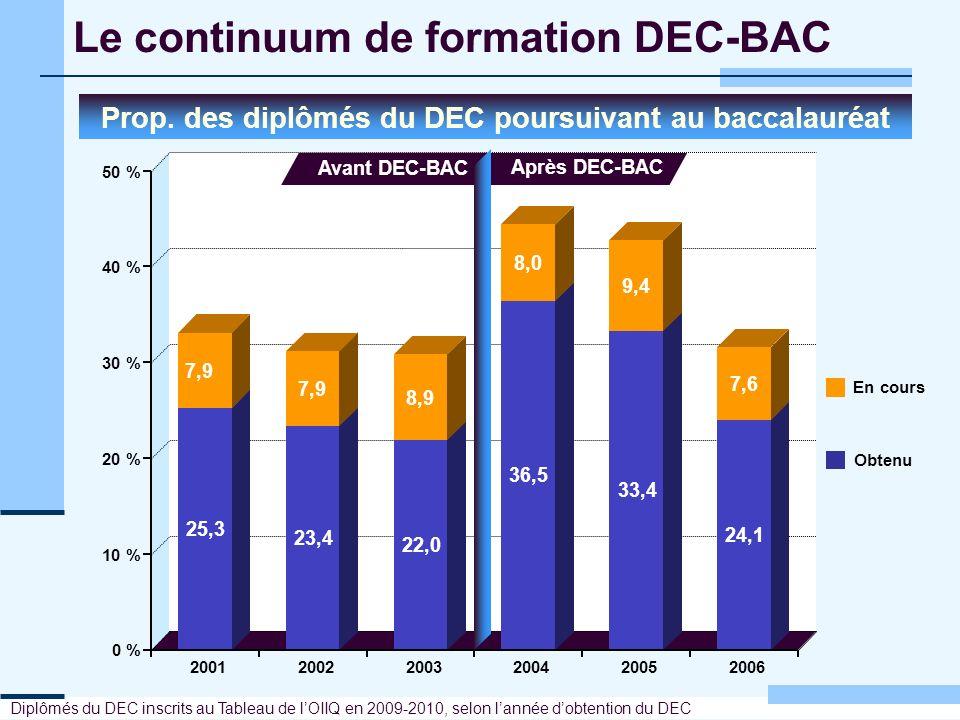 Le continuum de formation DEC-BAC Prop. des diplômés du DEC poursuivant au baccalauréat Diplômés du DEC inscrits au Tableau de lOIIQ en 2009-2010, sel