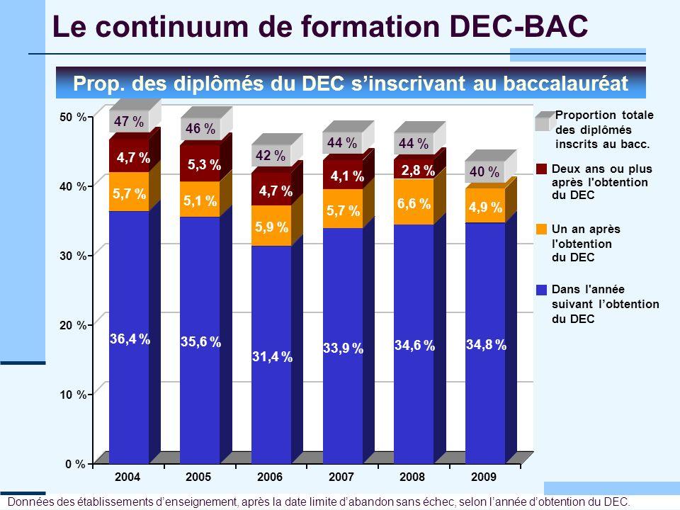 Le continuum de formation DEC-BAC Prop. des diplômés du DEC sinscrivant au baccalauréat Données des établissements denseignement, après la date limite