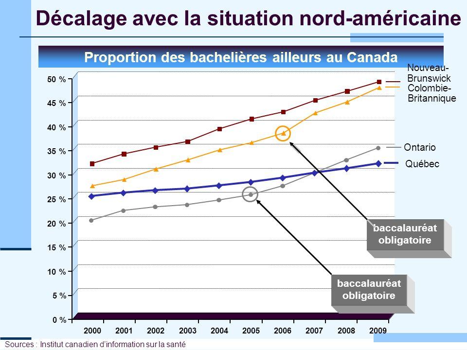 Décalage avec la situation nord-américaine Proportion des bachelières ailleurs au Canada Sources : Institut canadien dinformation sur la santé 0 % 5 %
