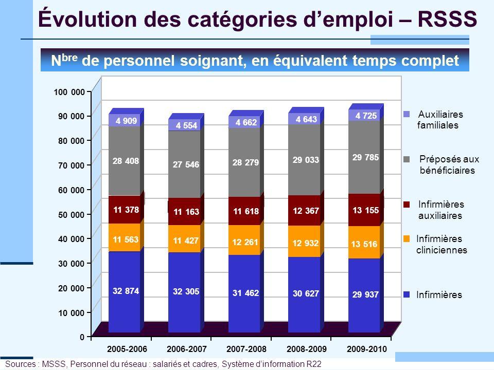Évolution des catégories demploi – RSSS N bre de personnel soignant, en équivalent temps complet Sources : MSSS, Personnel du réseau : salariés et cad