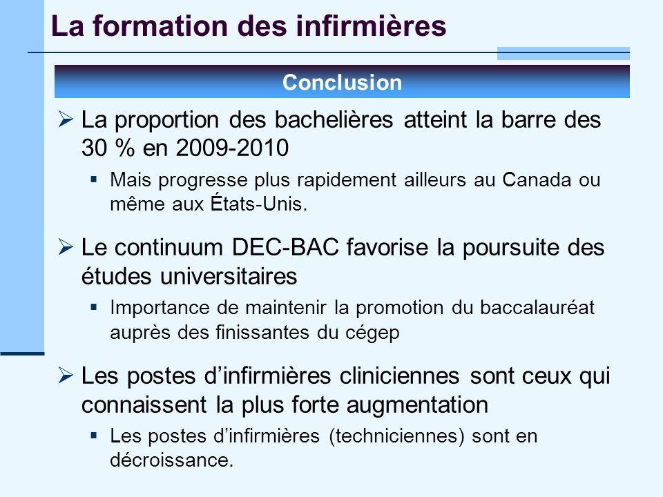 La formation des infirmières Conclusion La proportion des bachelières atteint la barre des 30 % en 2009-2010 Mais progresse plus rapidement ailleurs a