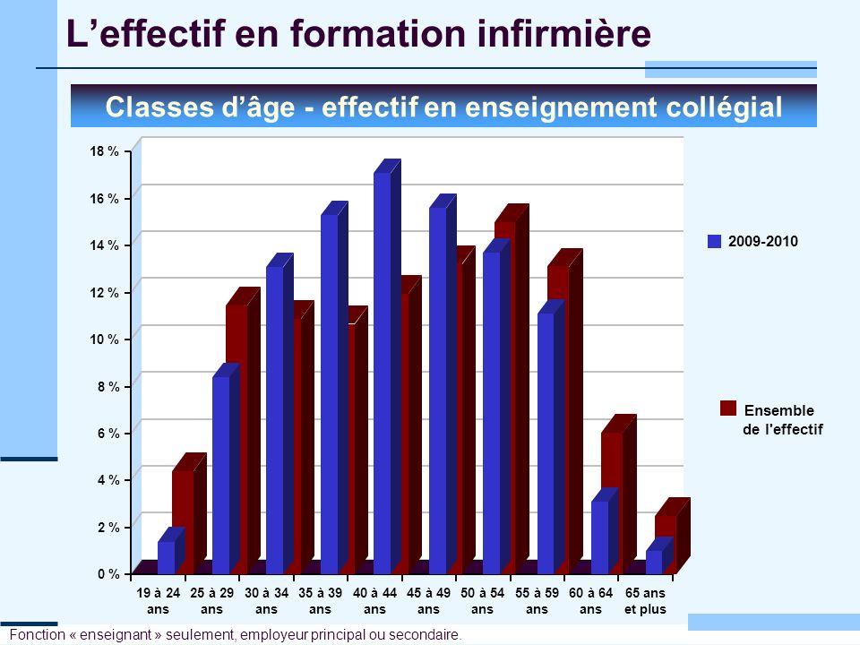Leffectif en formation infirmière Classes dâge - effectif en enseignement collégial Fonction « enseignant » seulement, employeur principal ou secondai