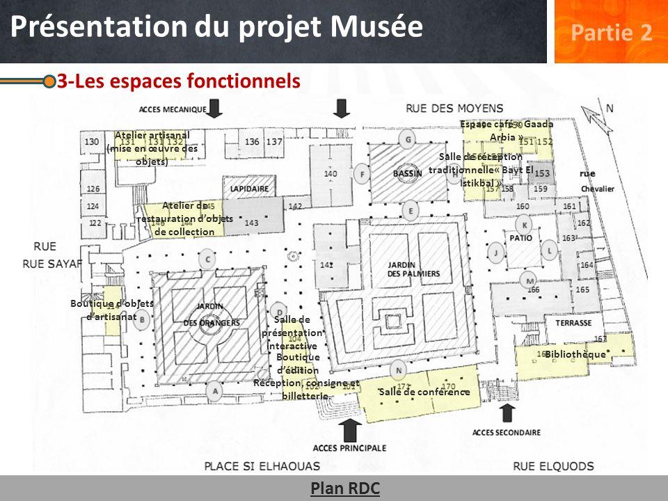3-Les espaces fonctionnels Plan RDC Atelier artisanal (mise en œuvre des objets) Atelier de restauration dobjets de collection Boutique dobjets dartis