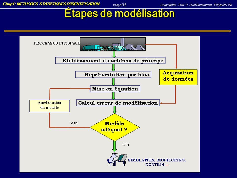 Copyright© : Prof. B. Ould Bouamama, PolytechLille Chap1 : METHODES STATISTIQUES DIDENTIFICATION Chap.1 / 12 Étapes de modélisation