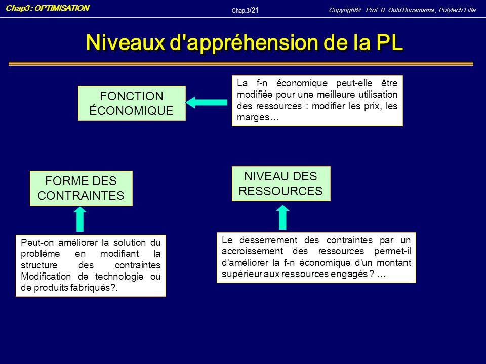 Copyright© : Prof. B. Ould Bouamama, PolytechLille Chap3 : OPTIMISATION Chap.3 / 21 Niveaux d'appréhension de la PL FONCTION ÉCONOMIQUE FORME DES CONT