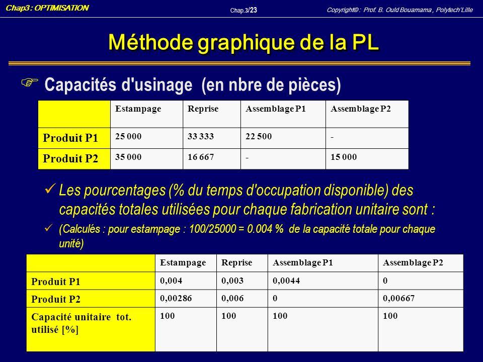 Copyright© : Prof. B. Ould Bouamama, PolytechLille Chap3 : OPTIMISATION Chap.3 / 23 Méthode graphique de la PL F Capacités d'usinage (en nbre de pièce
