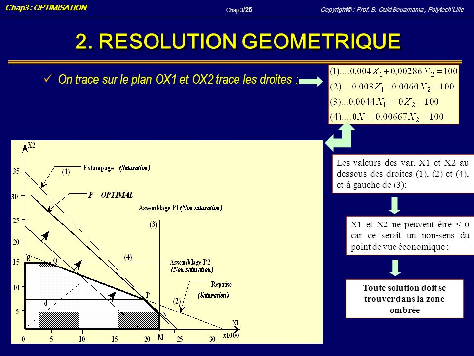 Copyright© : Prof. B. Ould Bouamama, PolytechLille Chap3 : OPTIMISATION Chap.3 / 25 2. RESOLUTION GEOMETRIQUE On trace sur le plan OX1 et OX2 trace le