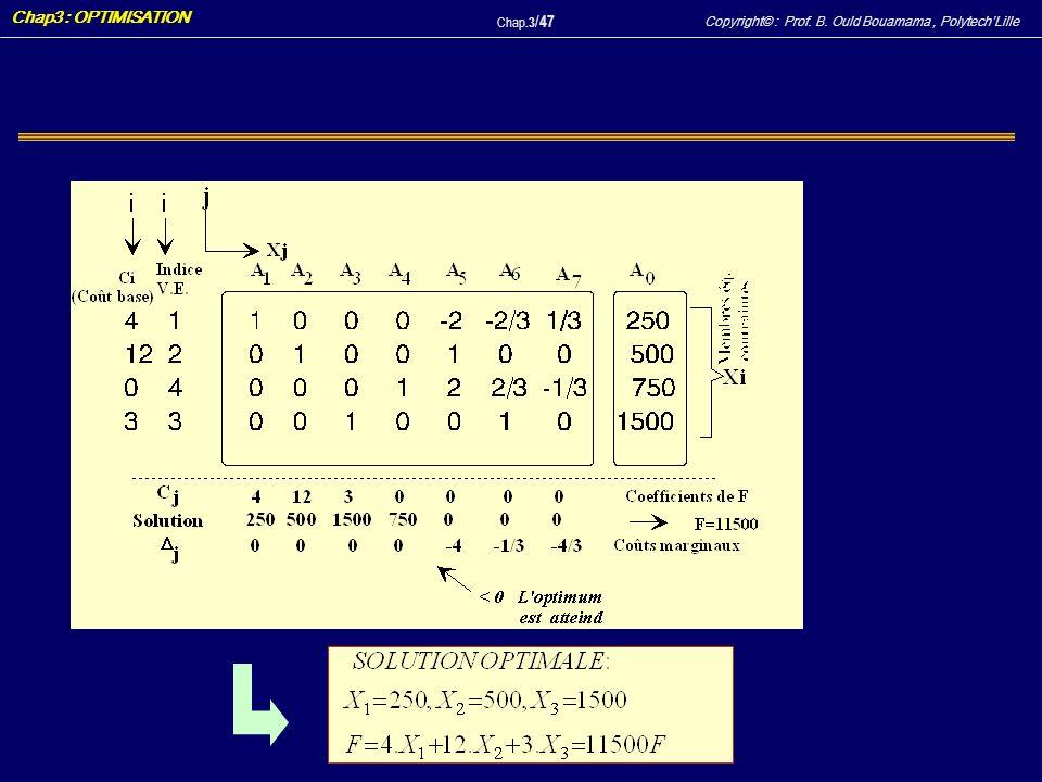 Copyright© : Prof. B. Ould Bouamama, PolytechLille Chap3 : OPTIMISATION Chap.3 / 47