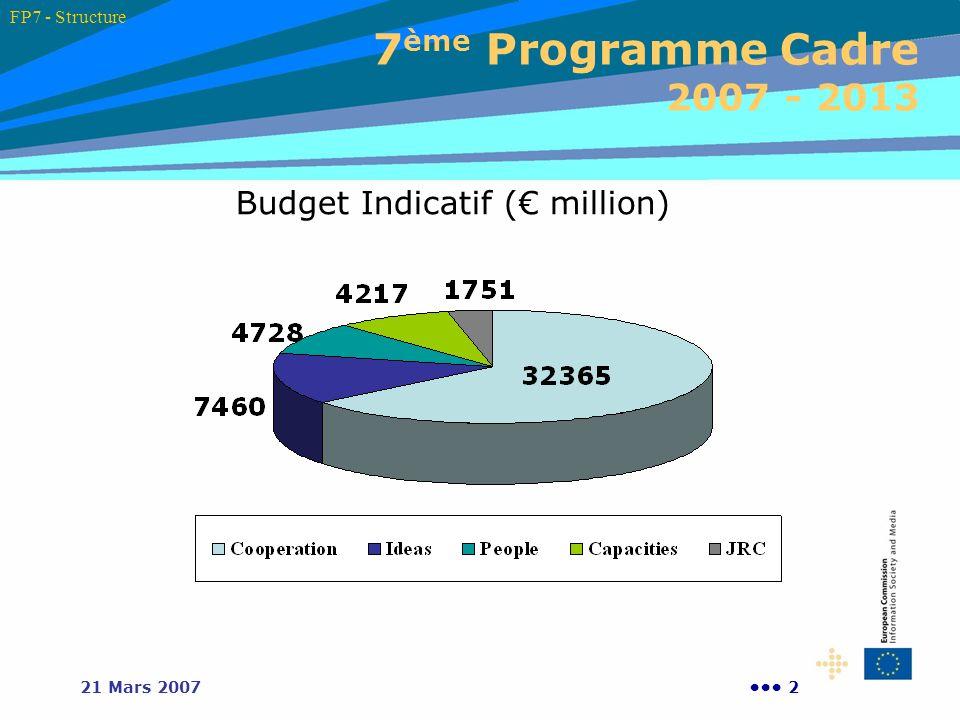 221 Mars 2007 7 ème Programme Cadre 2007 - 2013 Budget Indicatif ( million) FP7 - Structure