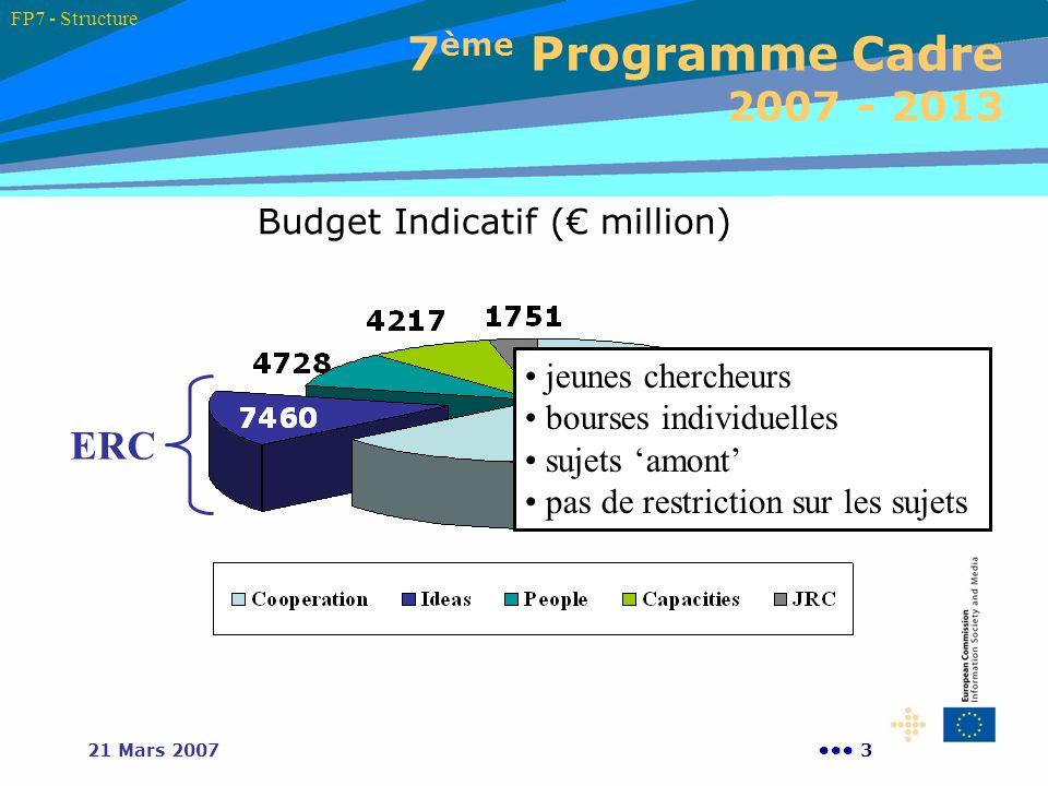 321 Mars 2007 7 ème Programme Cadre 2007 - 2013 Budget Indicatif ( million) ERC jeunes chercheurs bourses individuelles sujets amont pas de restrictio