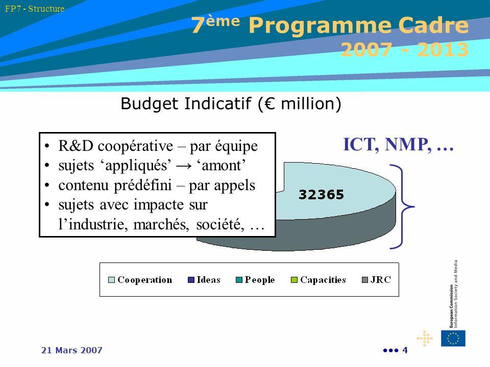 421 Mars 2007 7 ème Programme Cadre 2007 - 2013 Budget Indicatif ( million) ICT, NMP, … R&D coopérative – par équipe sujets appliqués amont contenu pr