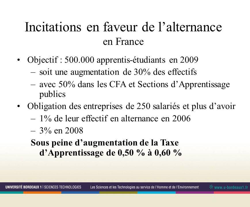 Incitations en faveur de lalternance en France Objectif : 500.000 apprentis-étudiants en 2009 –soit une augmentation de 30% des effectifs –avec 50% dans les CFA et Sections dApprentissage publics Obligation des entreprises de 250 salariés et plus davoir –1% de leur effectif en alternance en 2006 –3% en 2008 Sous peine daugmentation de la Taxe dApprentissage de 0,50 % à 0,60 %