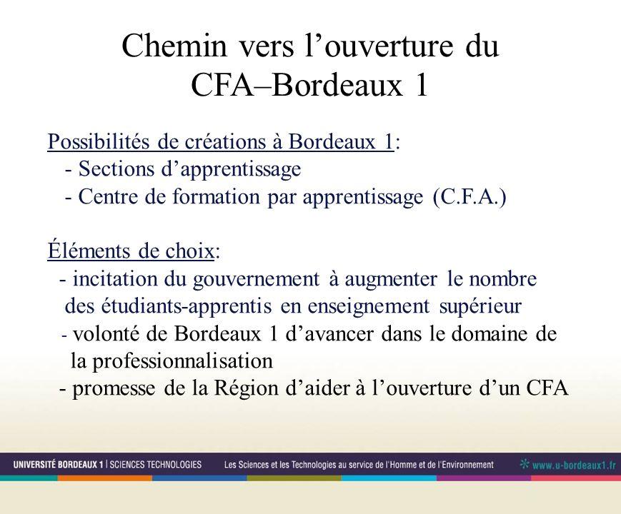 Chemin vers louverture du CFA–Bordeaux 1 Possibilités de créations à Bordeaux 1: - Sections dapprentissage - Centre de formation par apprentissage (C.F.A.) Éléments de choix: - incitation du gouvernement à augmenter le nombre des étudiants-apprentis en enseignement supérieur - volonté de Bordeaux 1 davancer dans le domaine de la professionnalisation - promesse de la Région daider à louverture dun CFA